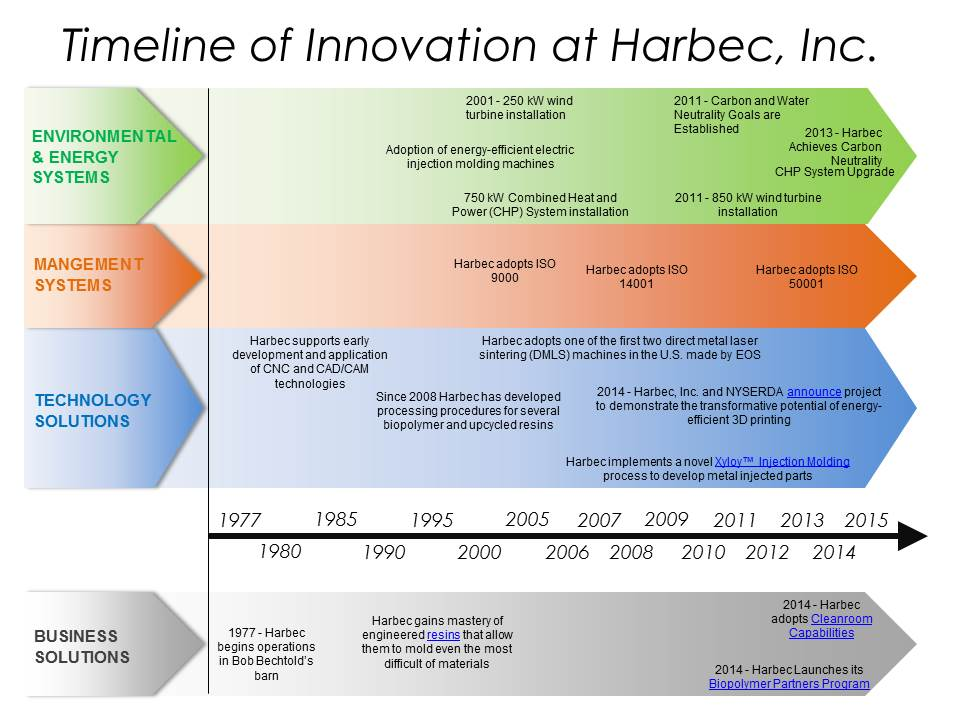 Timeline of Innovation