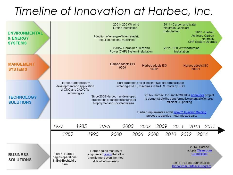 Timeline of Innovation
