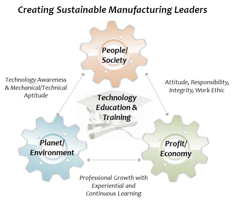 creating _sust_mfg_leaders