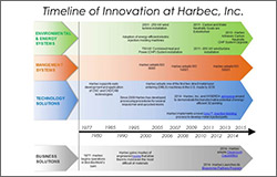 History of Innovation in Manufacturing Spans Nearly 40 Years