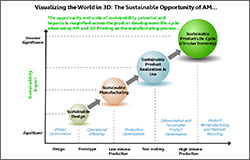 Creating a More Sustainable World in 3D