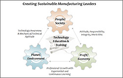 Getting in Gear: Exposing the Next Generation to Manufacturing…