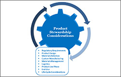 Materials Selection and Management Solutions