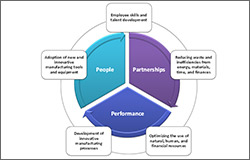 Celebrating 2013: The Power of People, Partnerships and Performance
