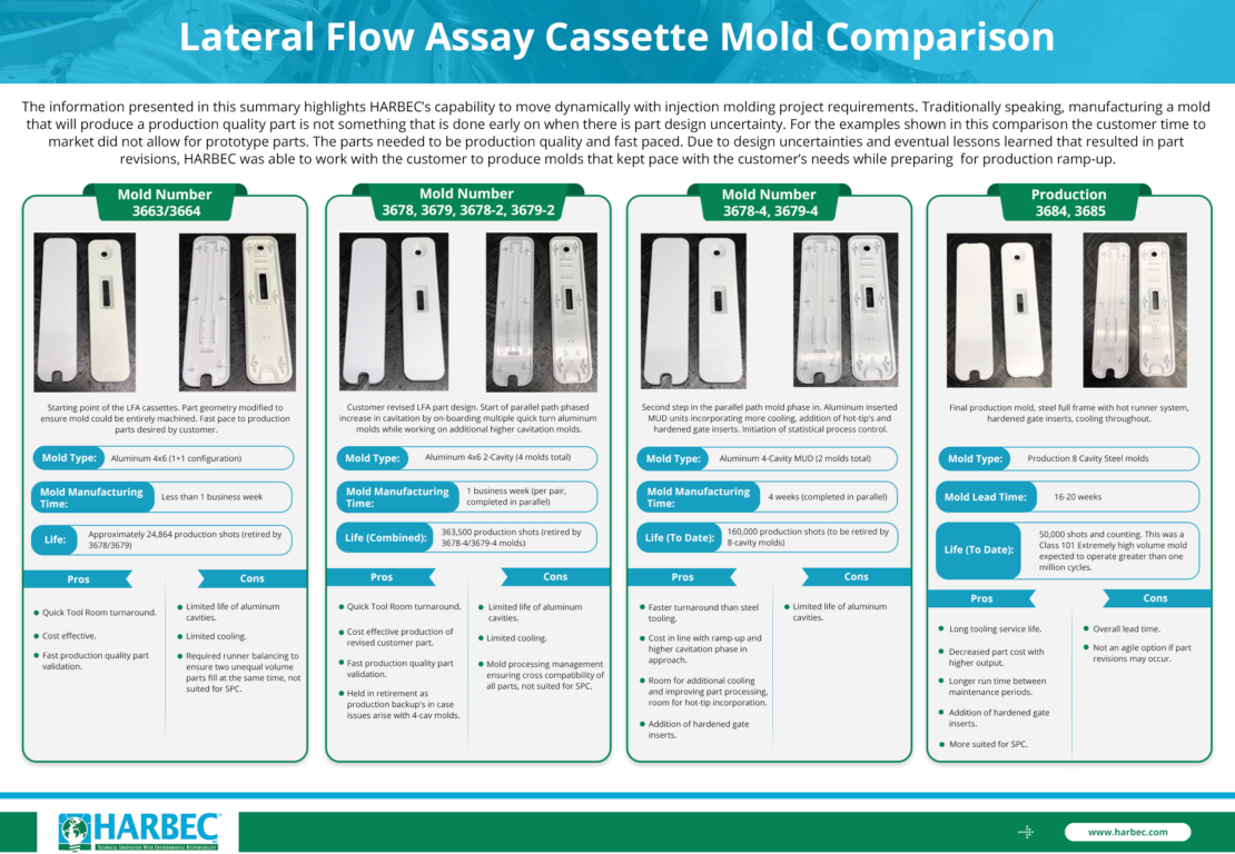 An infographic comparing lateral flow assay cassette molds